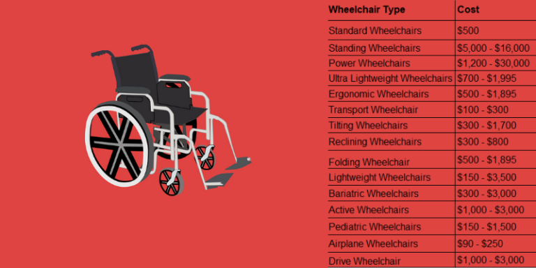 Wheelchair Cost